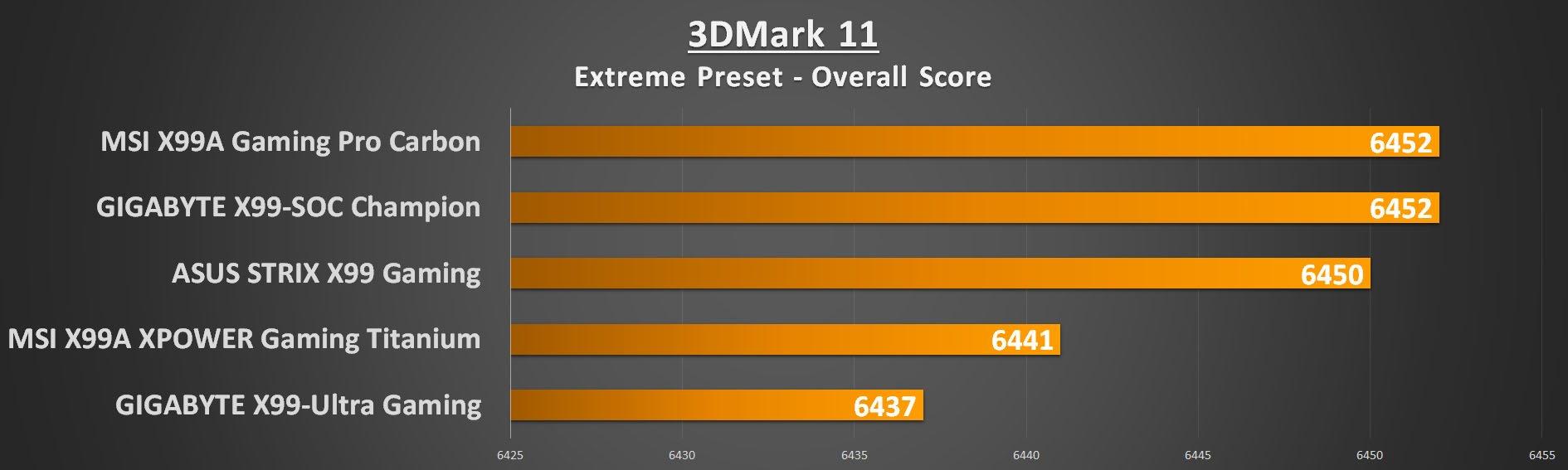 gigabyte-x99-ultra-gaming-3dm11e