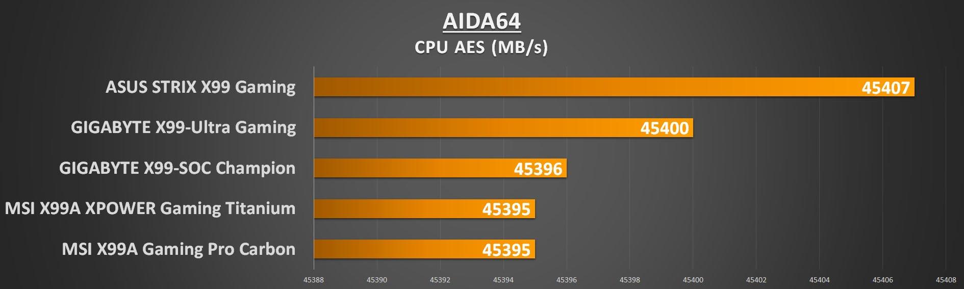 gigabyte-x99-ultra-gaming-aida-aes