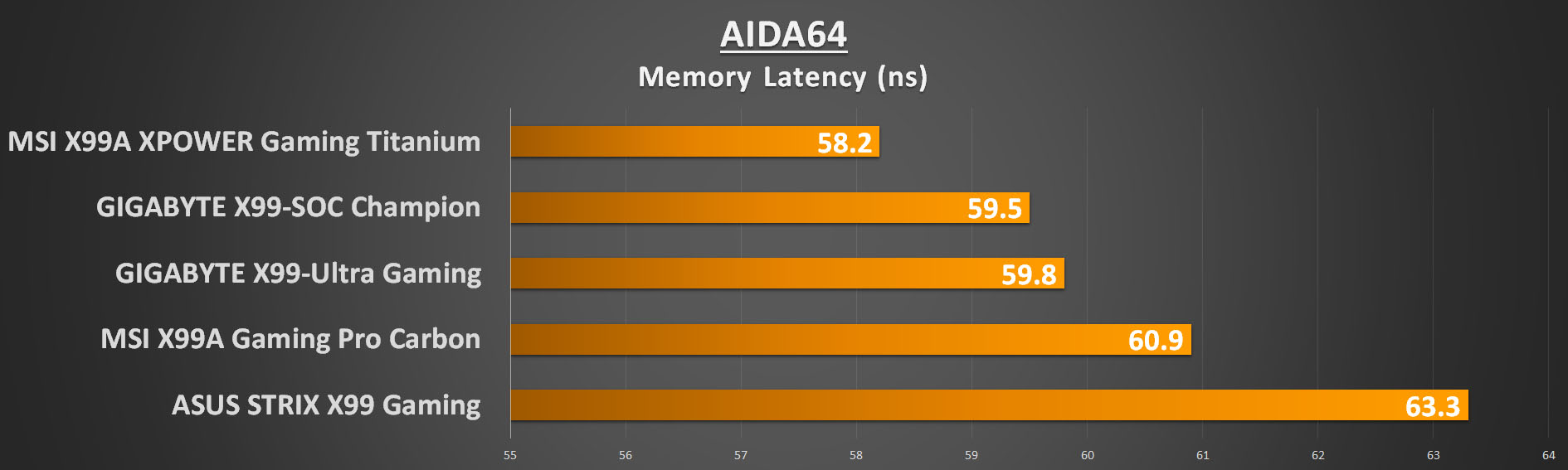 gigabyte-x99-ultra-gaming-aida-mem-lat