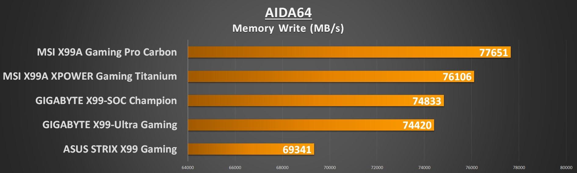 gigabyte-x99-ultra-gaming-aida-mem-write