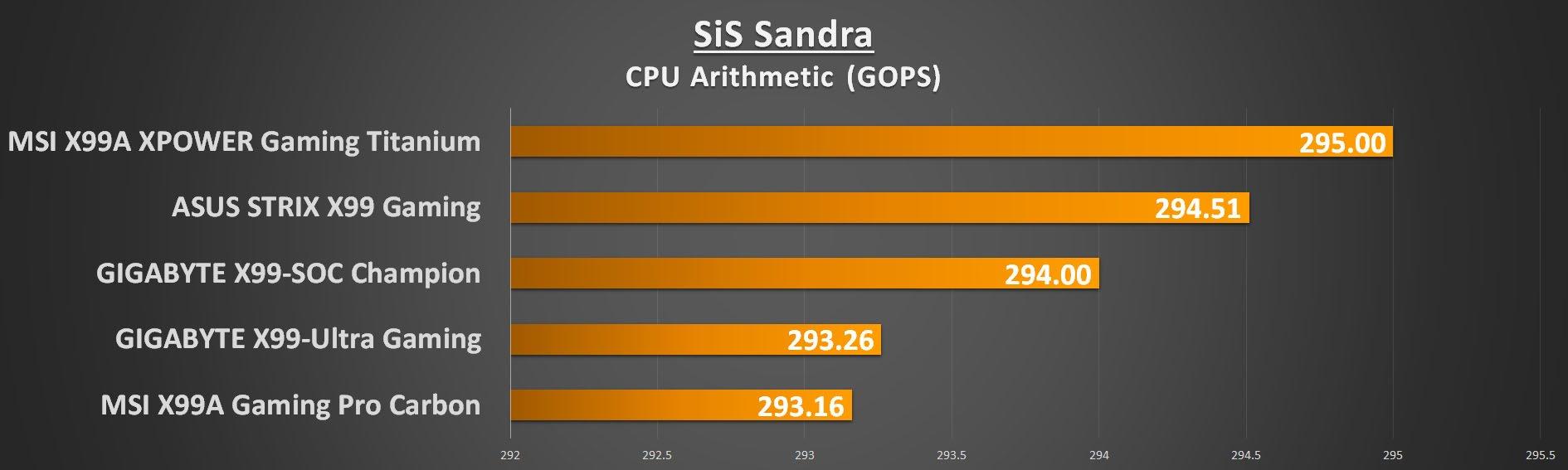 gigabyte-x99-ultra-gaming-sandra-cpu-arith