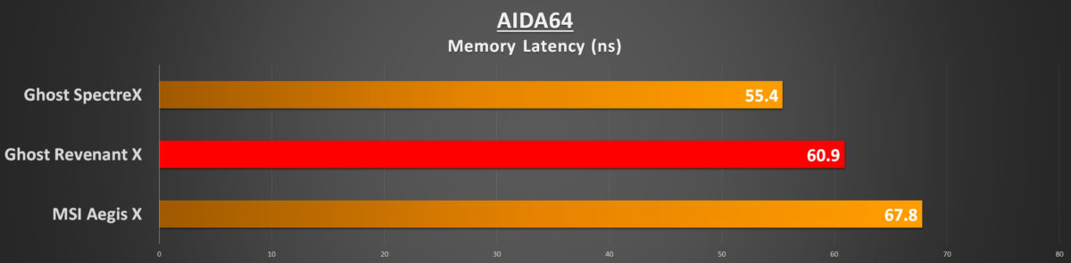 aida64-memory-latency