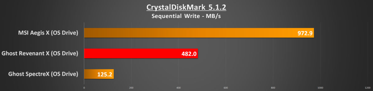 cdm-seq-write-os