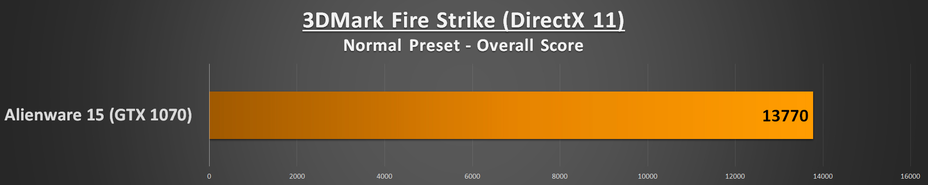 Alienware 15 R3 Performance - 3DMark Fire Strike