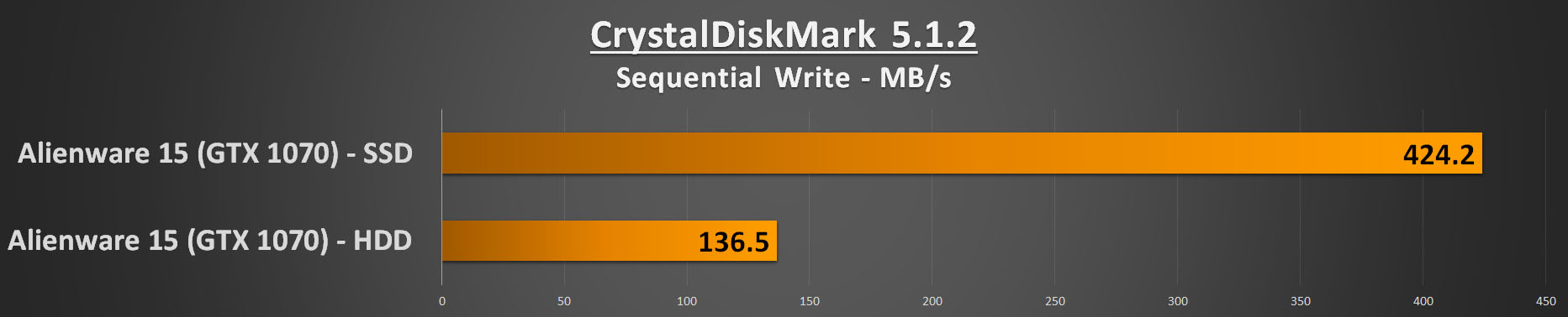 Alienware 15 R3 Performance - CDM Seqential Write