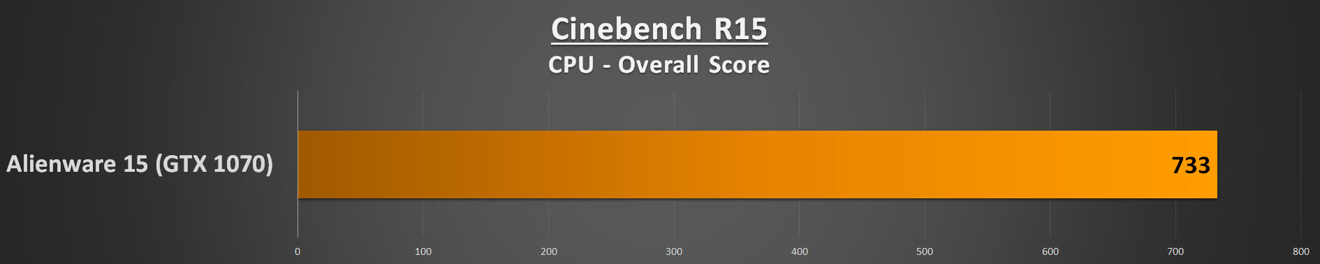 Alienware 15 R3 Performance - Cinebench R15 CPU
