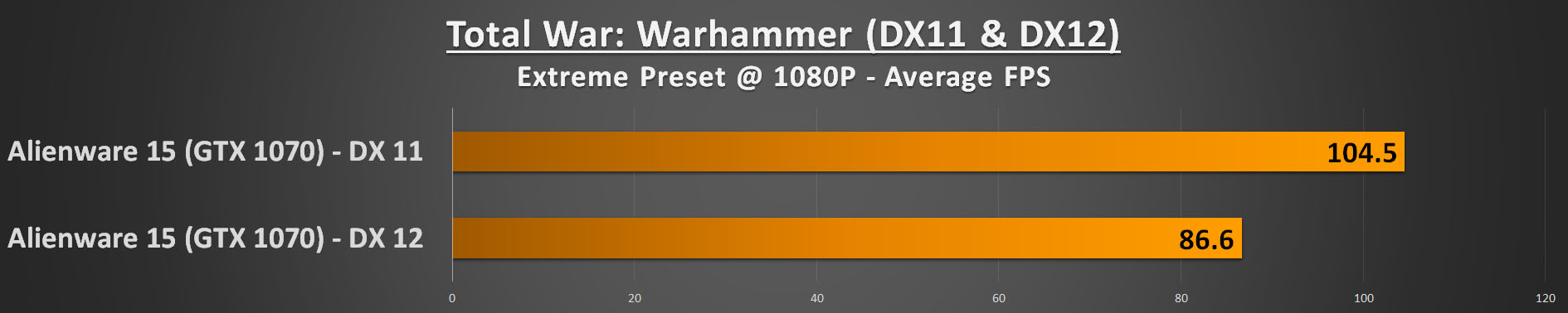 Alienware 15 R3 Performance - Total War Warhammer