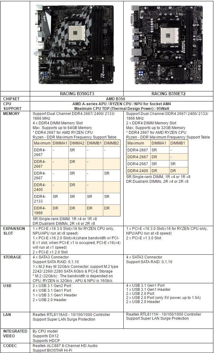 BIOSTAR RACING Table1