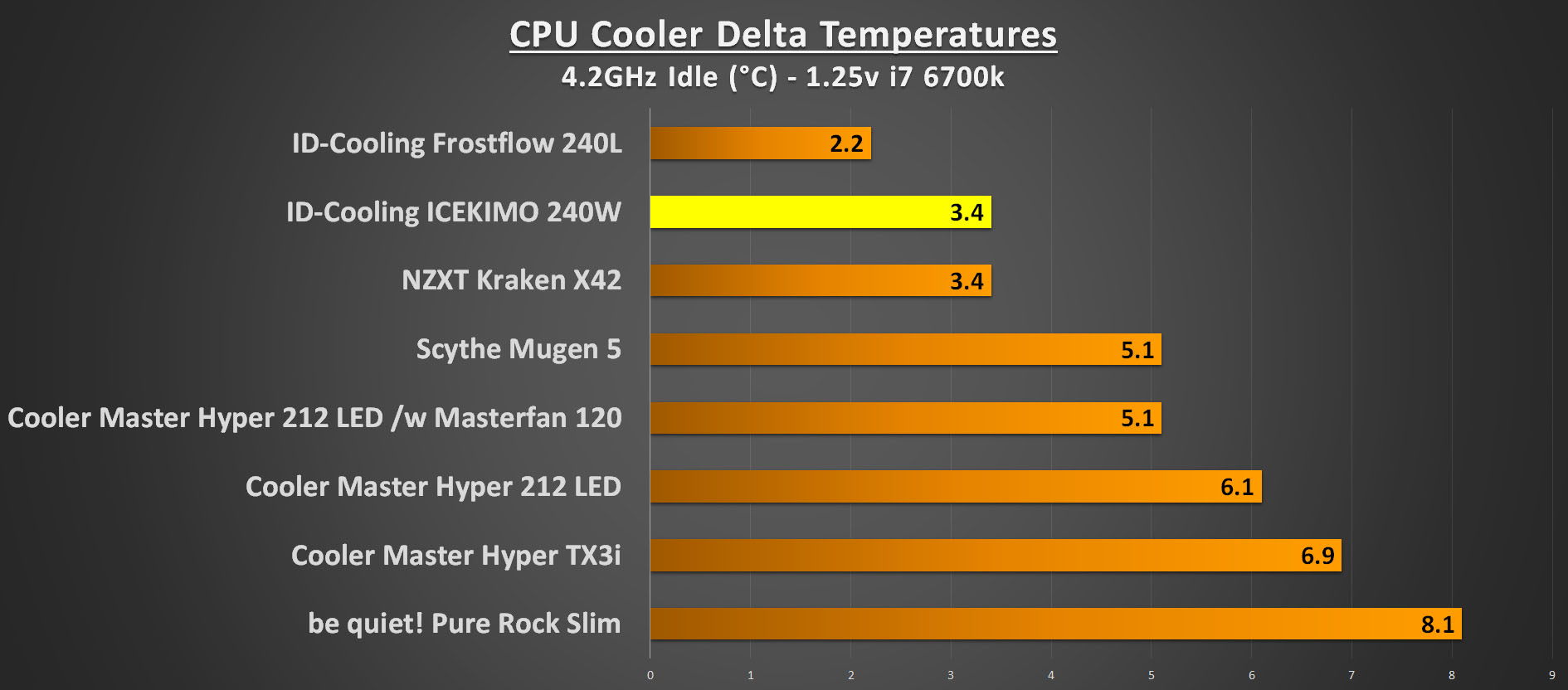 ID-Cooling ICEKIMO 240W Performance 4.2GHz Idle