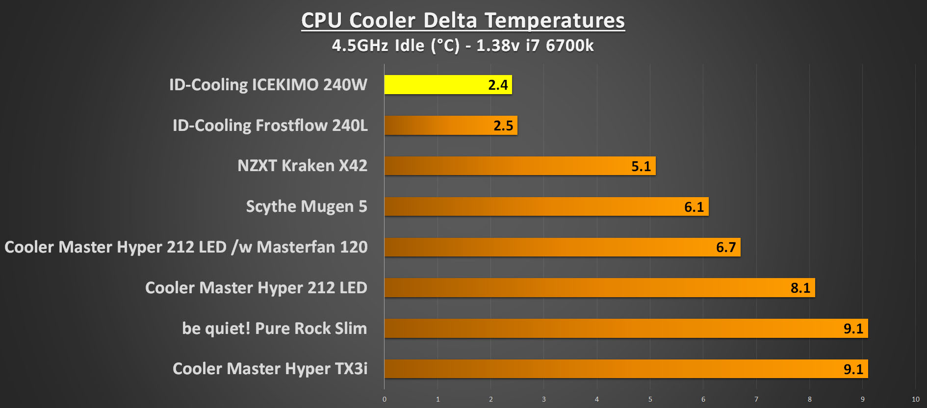 ID-Cooling ICEKIMO 240W Performance 4.5GHz Idle