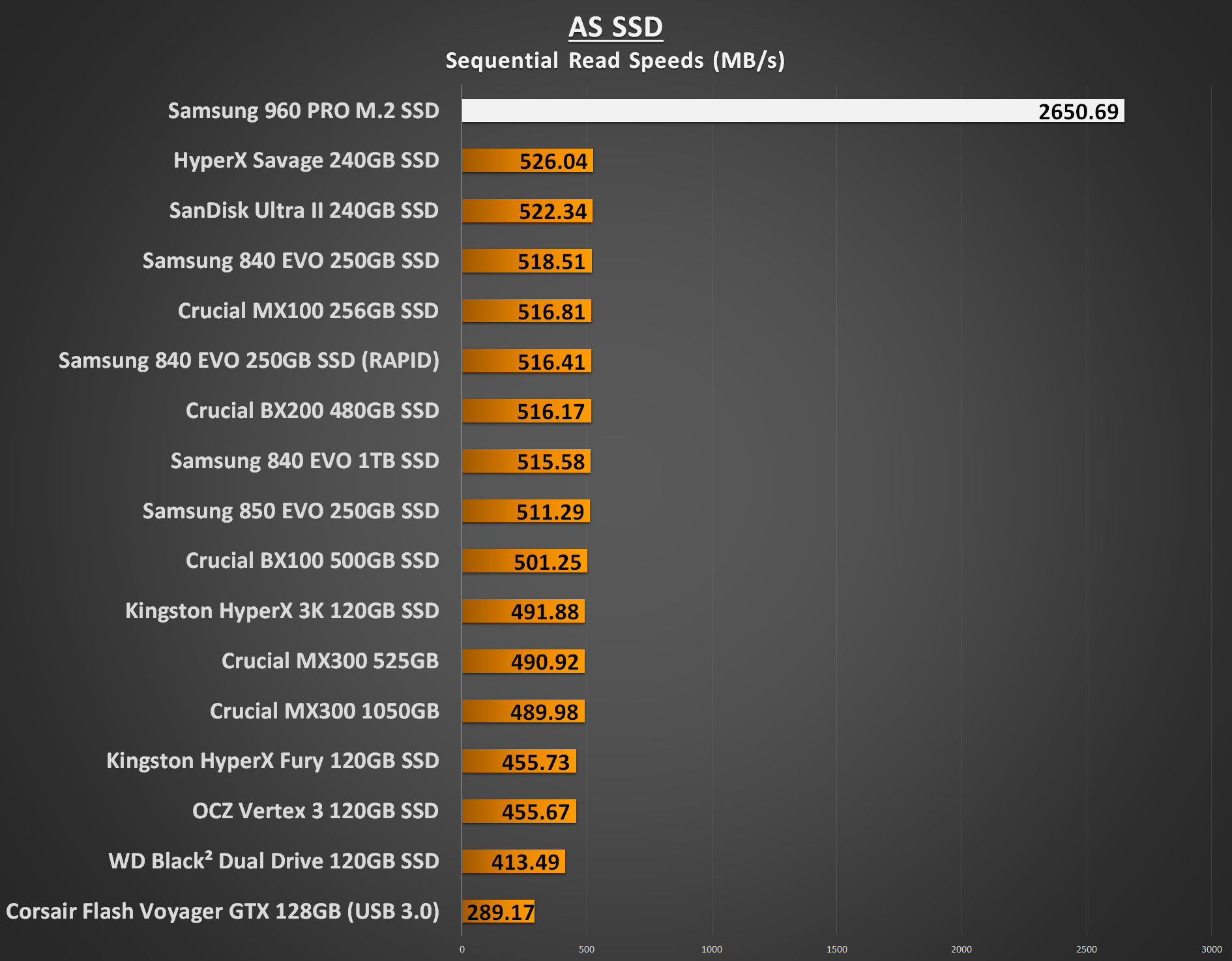 Samsung 960 PRO 1TB Performance - AS SSD Sequential Read