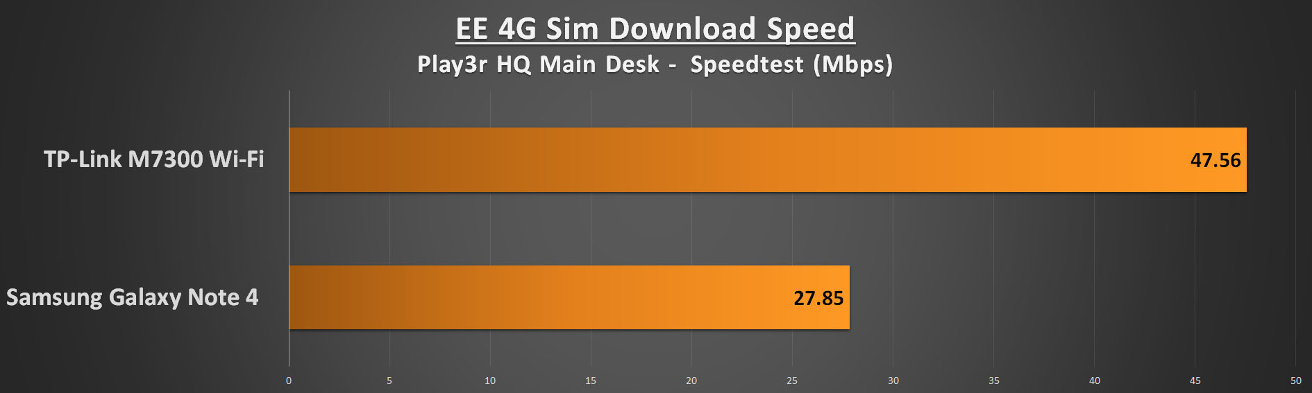 TP-Link M7300 Performance - Download Speed