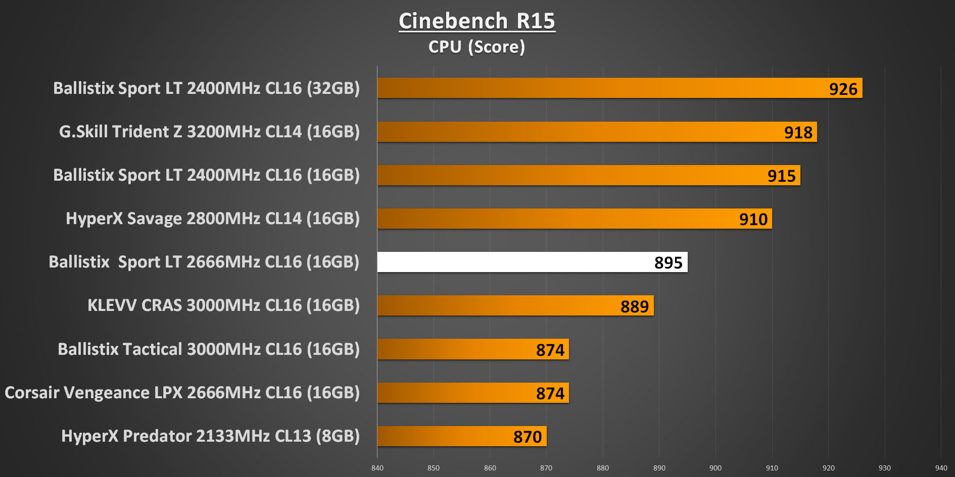 Ballistix Sport LT 2666MHz - Cinebench R15 CPU Performance