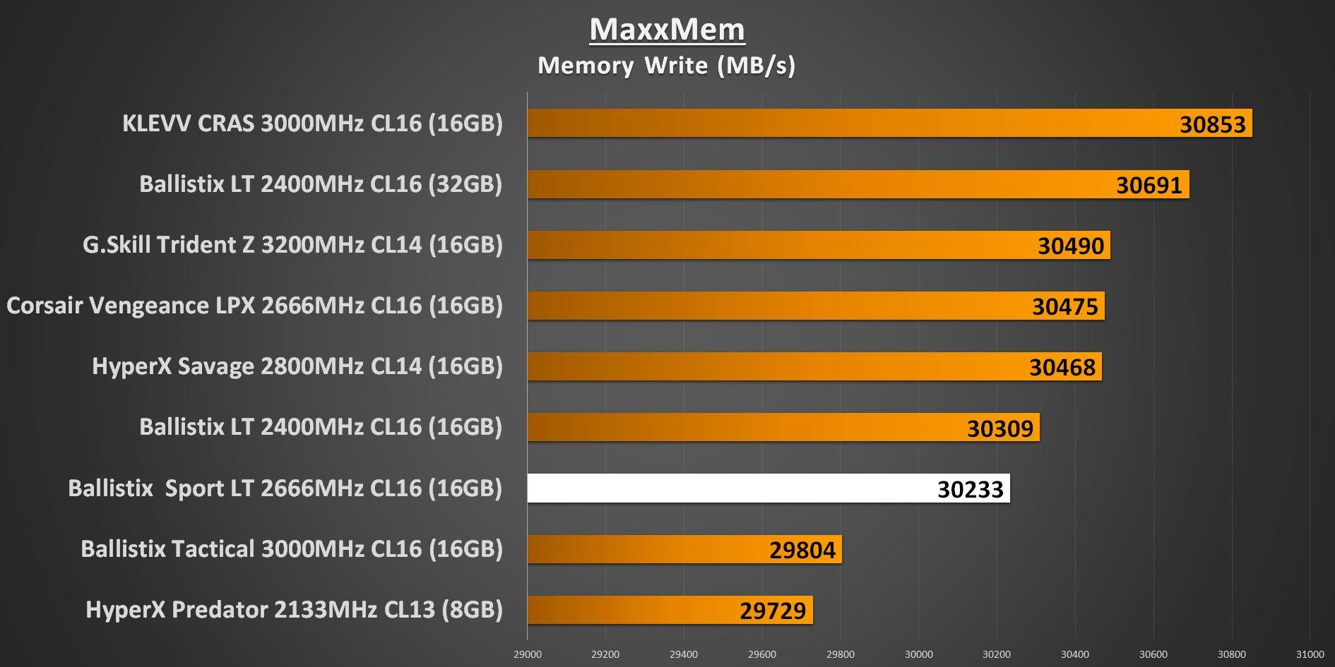 Ballistix Sport LT 2666MHz - MaxxMem Memory Write Performance