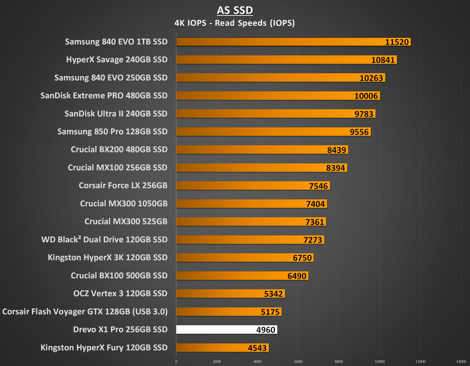 Drevo X1 Pro 256GB Performance - AS SSD 4K IOPS