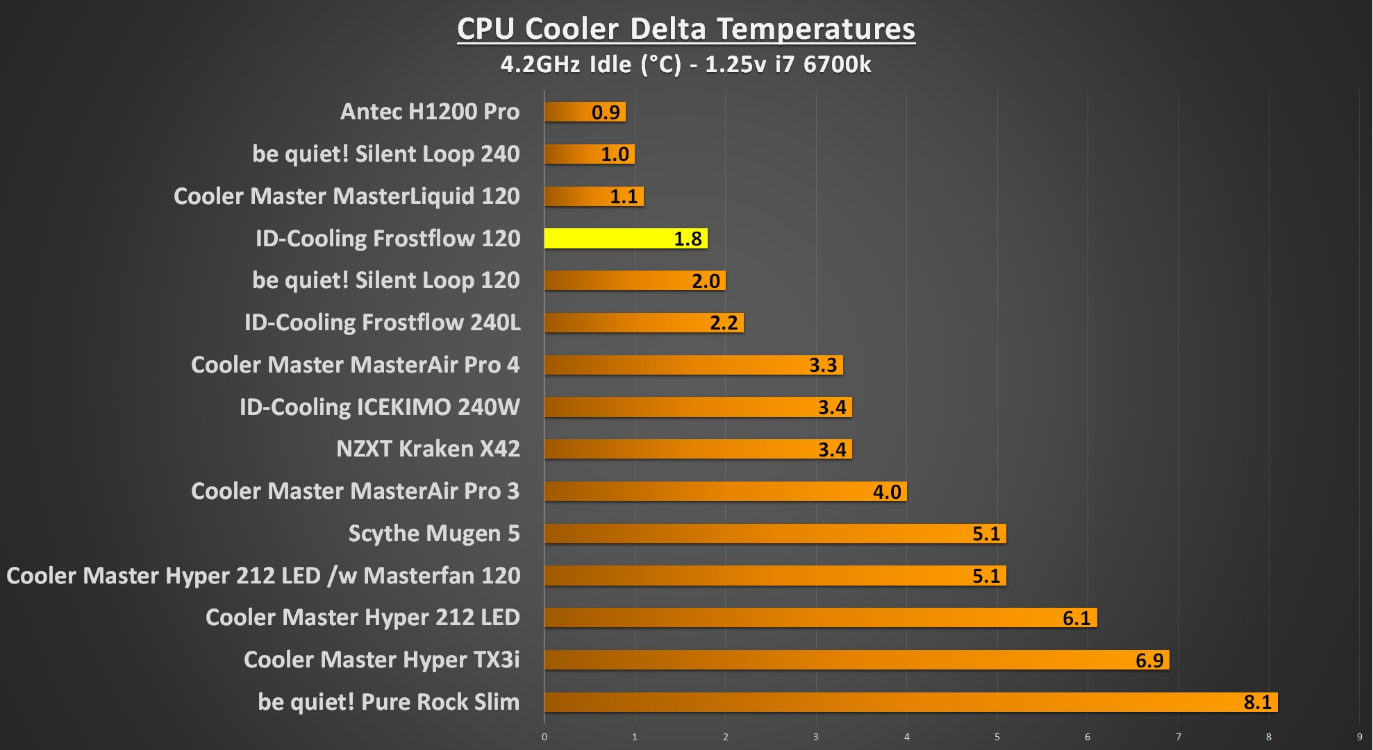 ID-Cooling Frostflow 4.2Ghz Idle