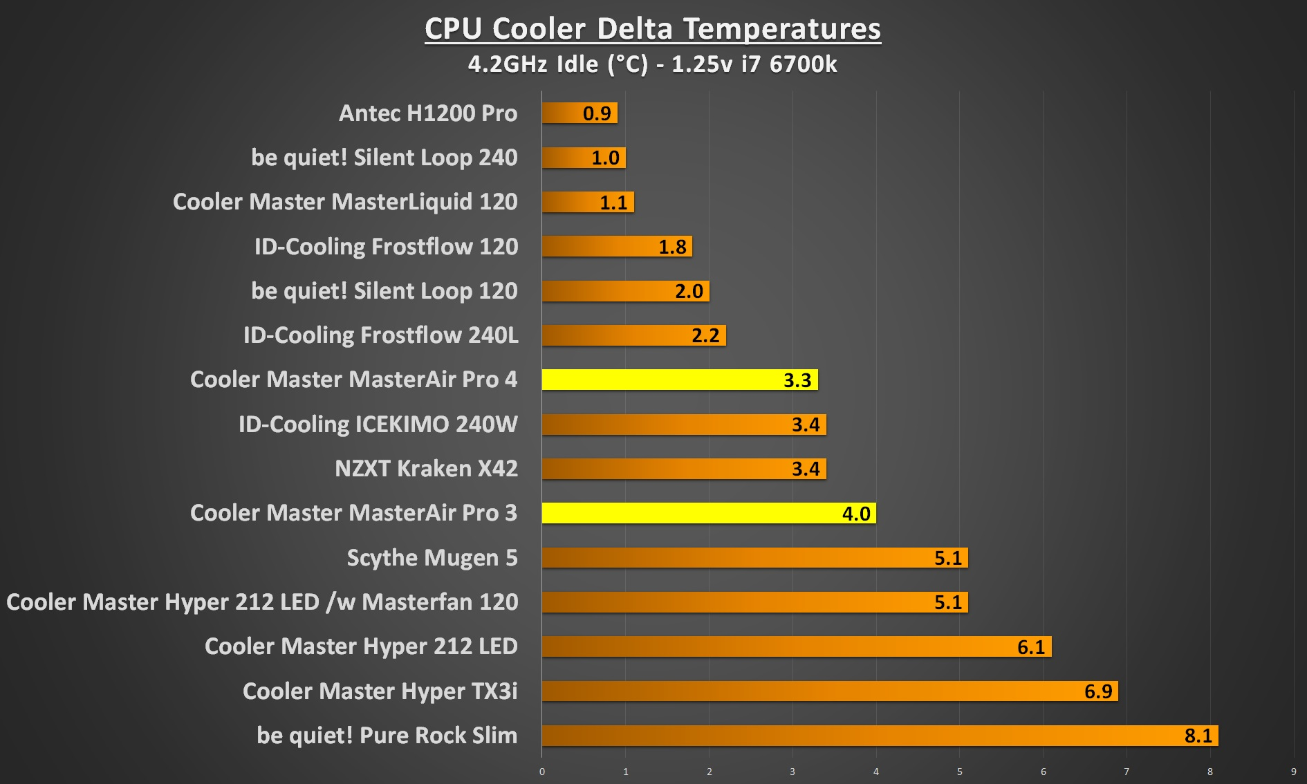 cooler master masterair pro 4.2Ghz idle