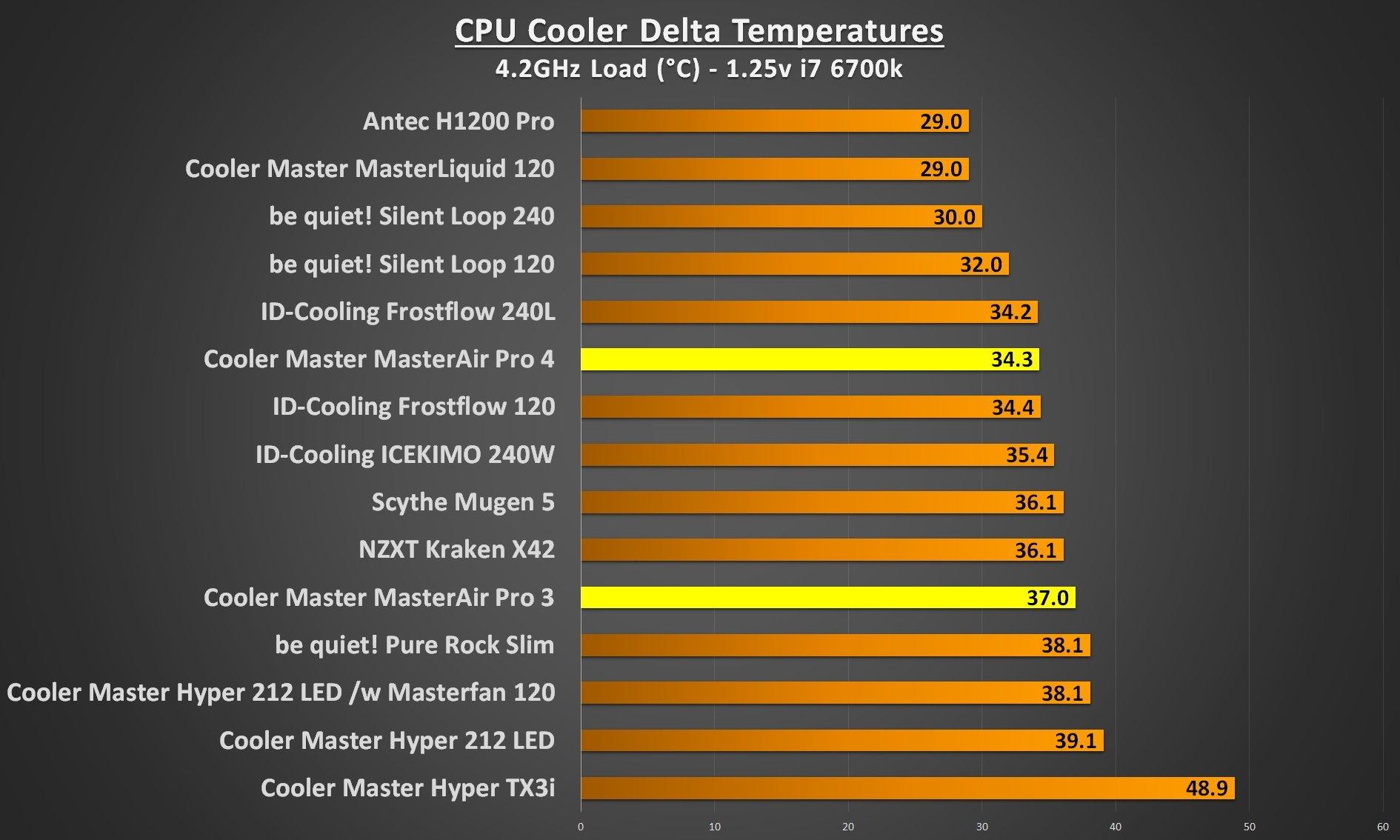 cooler master masterair pro 4.2Ghz load