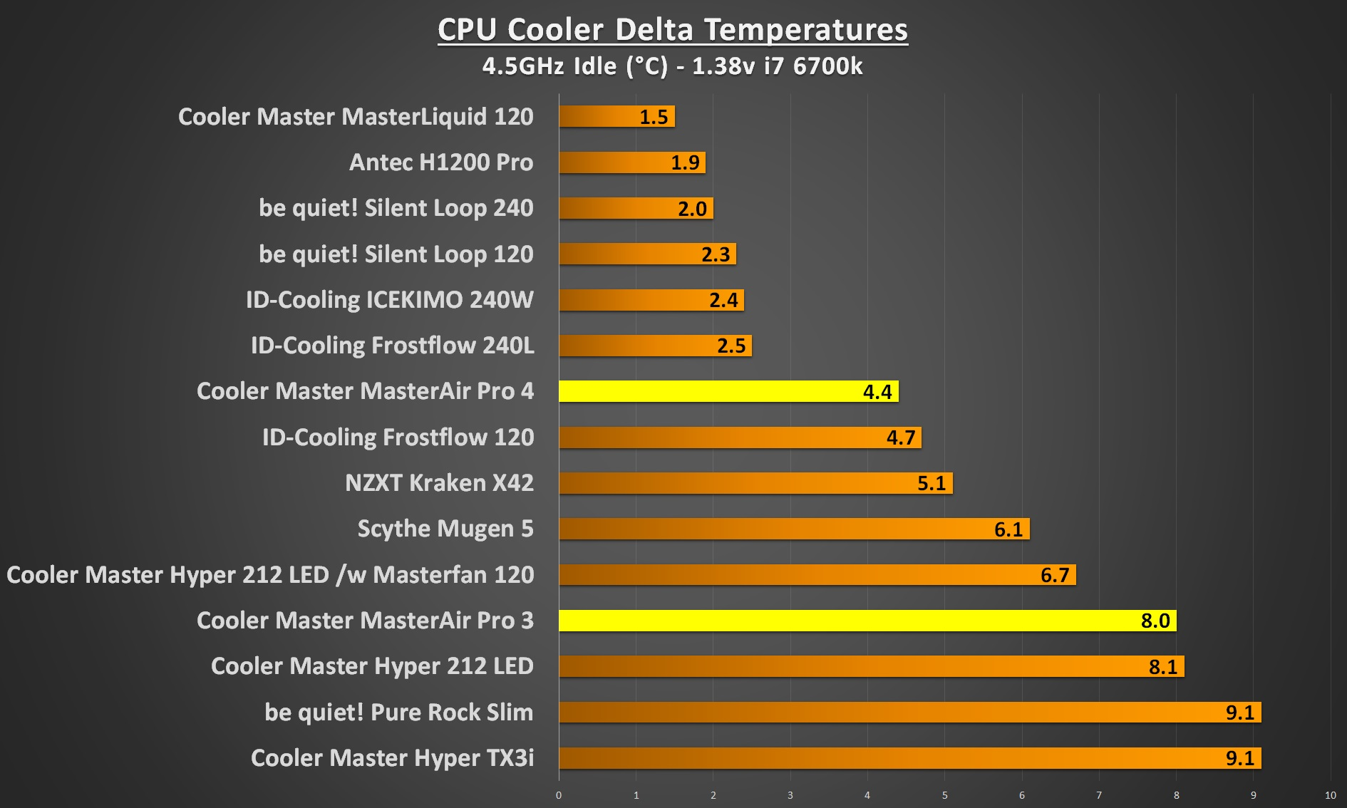 cooler master masterair pro 4.5Ghz idle