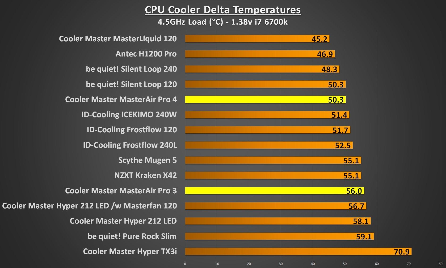 cooler master masterair pro 4.5Ghz load