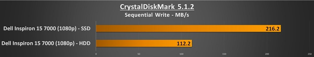 dell inspiron 15 7000 crystalmark write score