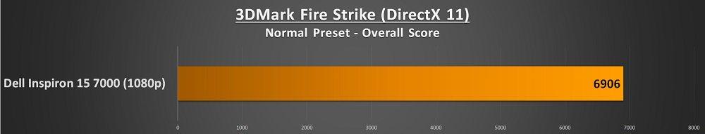 dell inspiron 15 7000 firestrike score