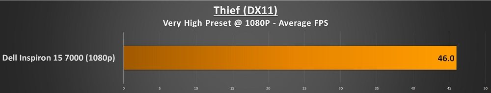 dell inspiron 15 7000 theif score