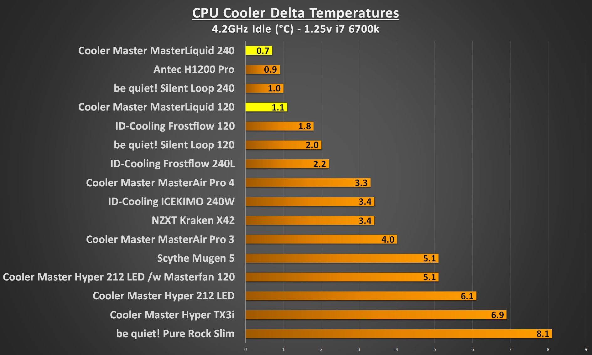 cooler master masterliquid 4.2Ghz idle