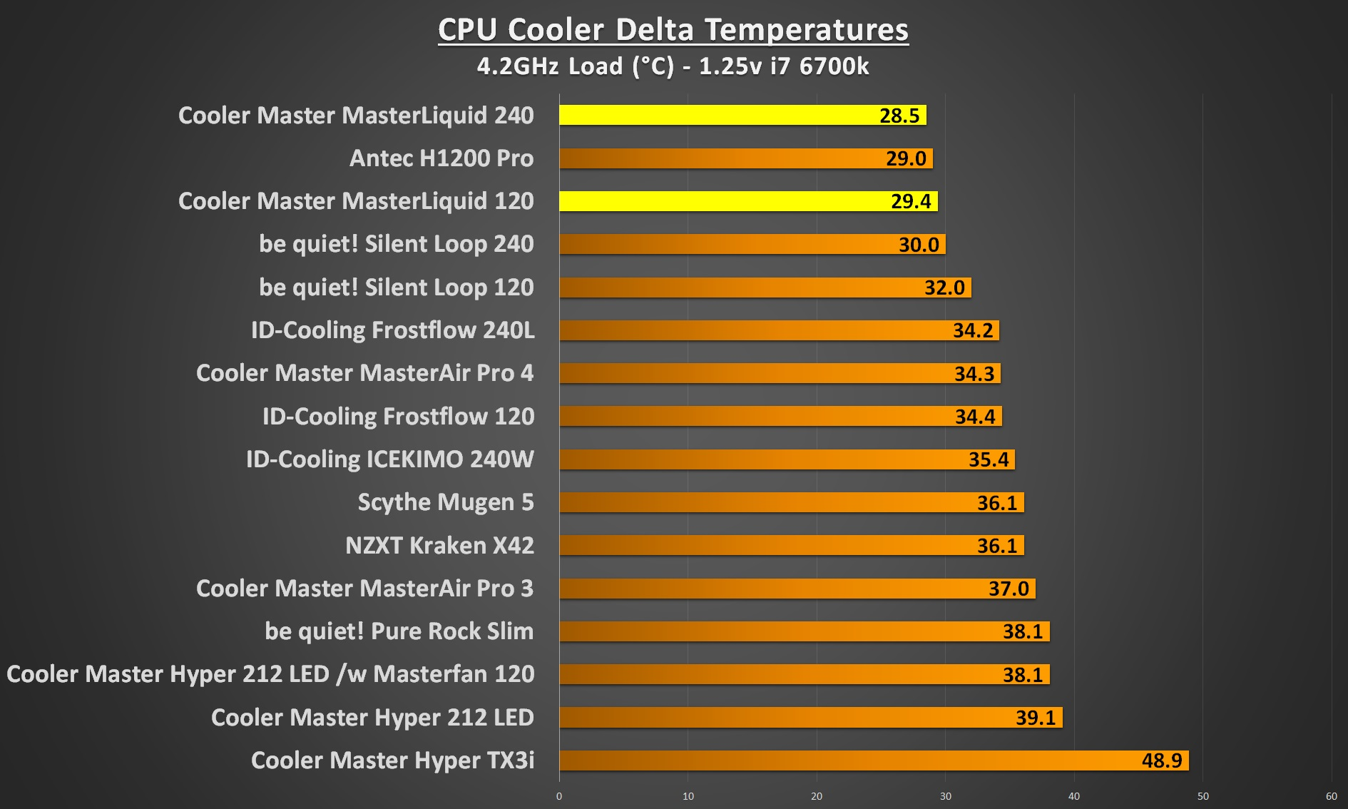 cooler master masterliquid 4.2Ghz load