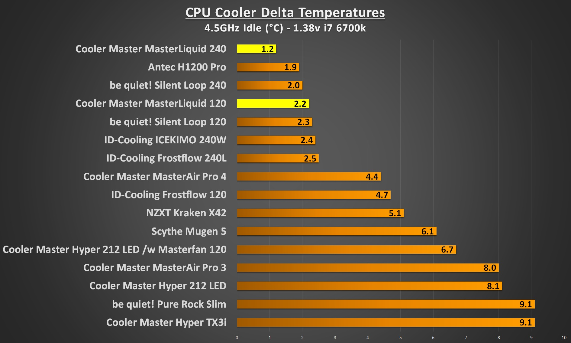 cooler master masterliquid 4.5Ghz idle