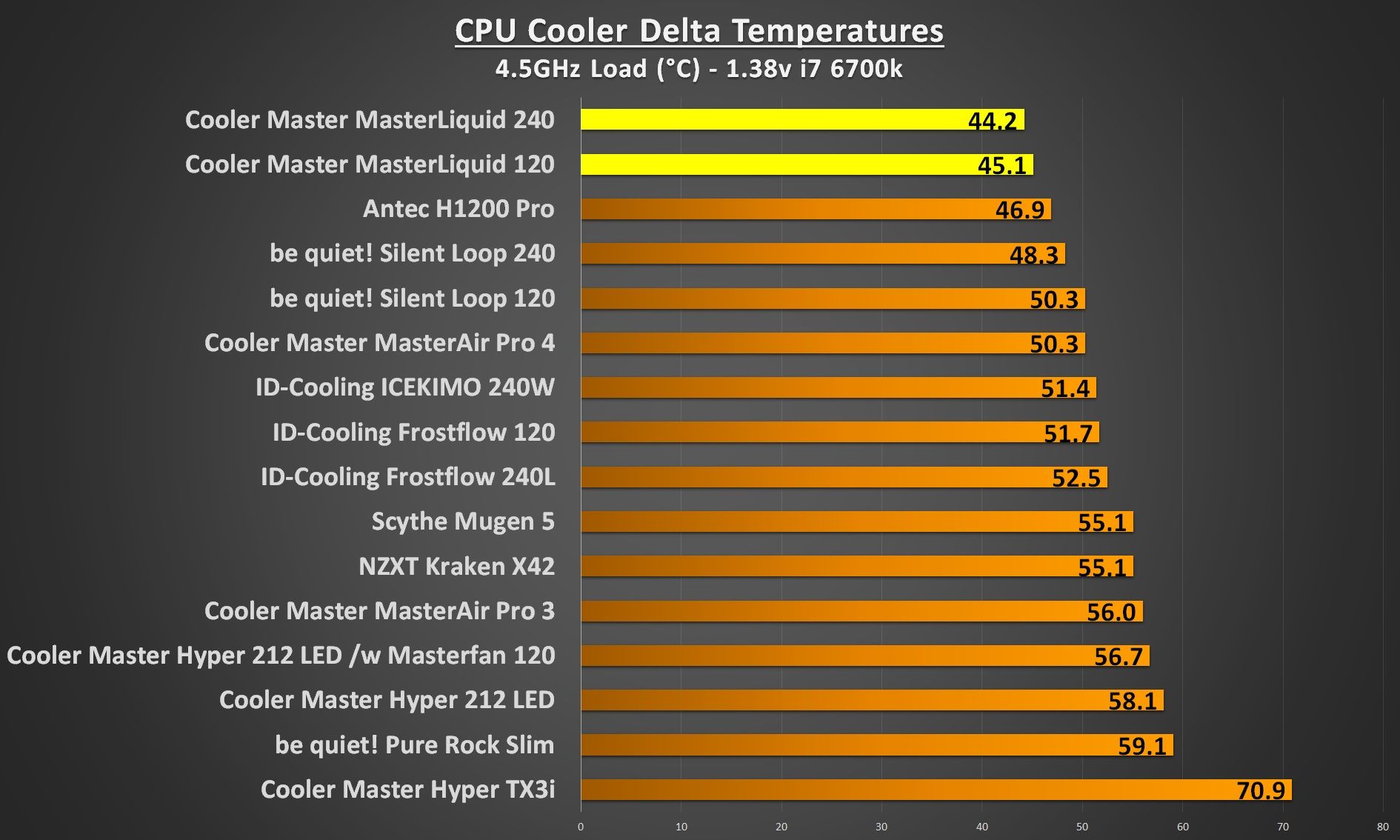 cooler master masterliquid 4.5Ghz load