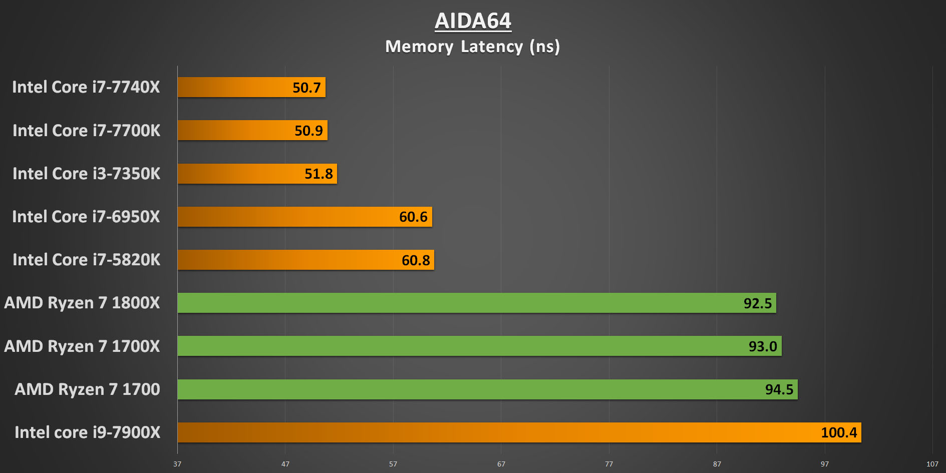 Ryzen 7 AIDA64 Memory Latency
