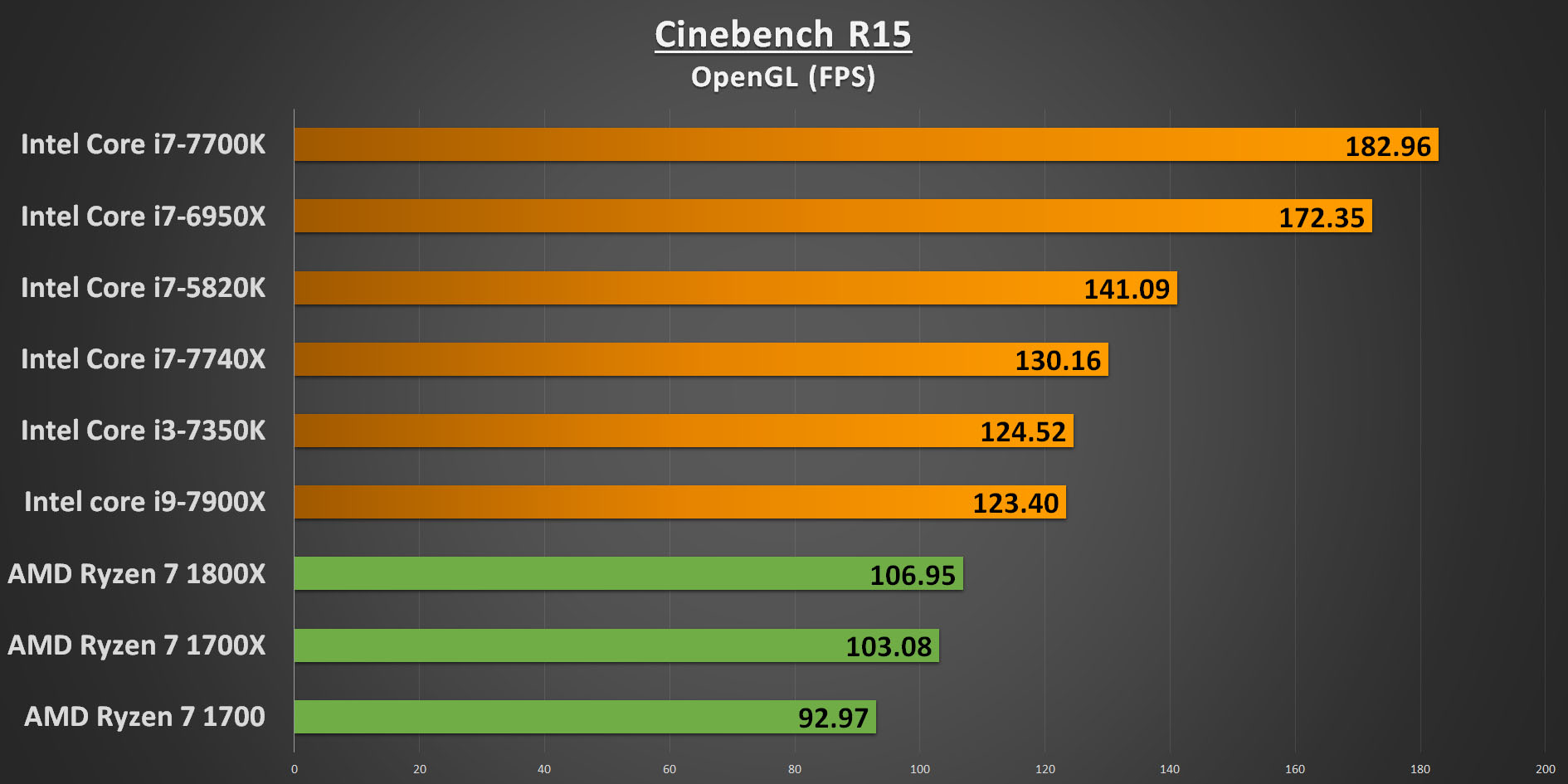 Ryzen 7 Cinebench R15 OpenGL