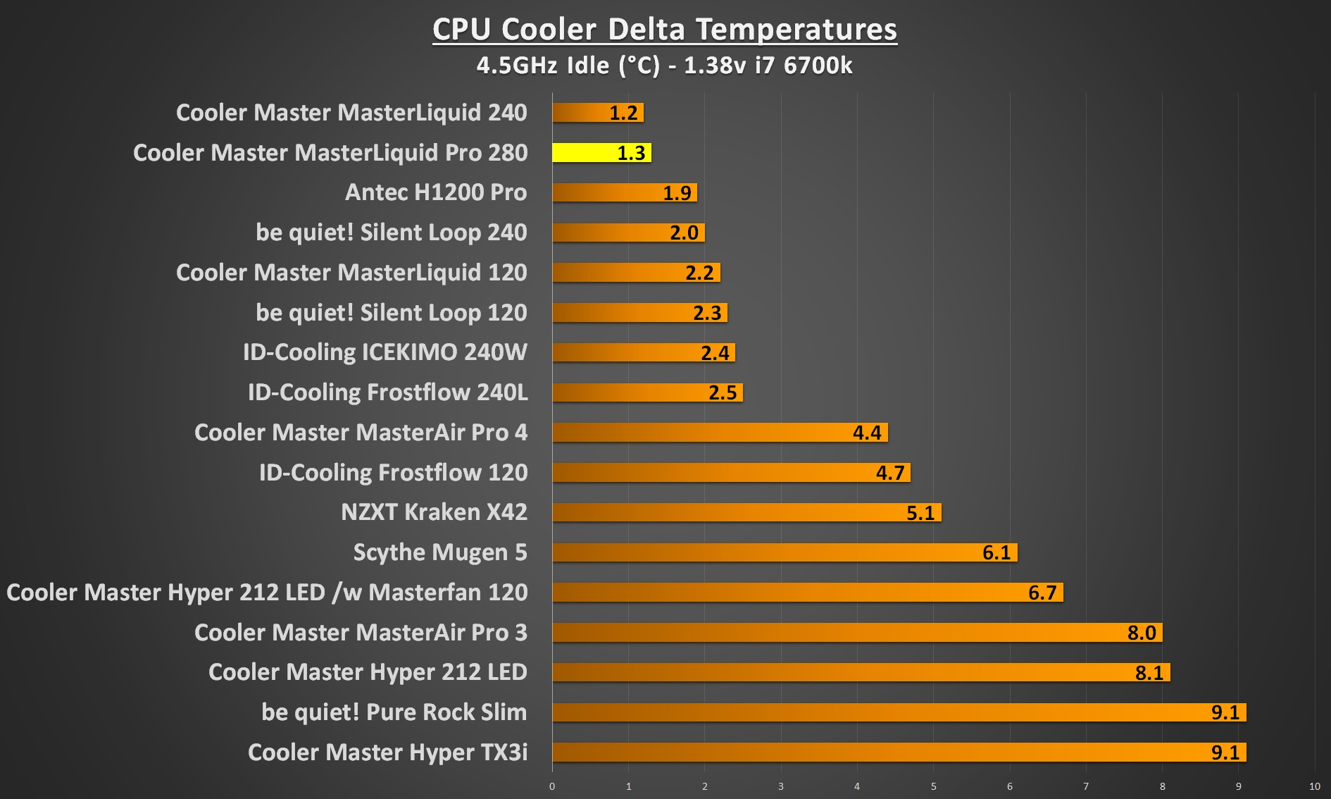 cooler master masterliquid pro 280 4.5Ghz idle