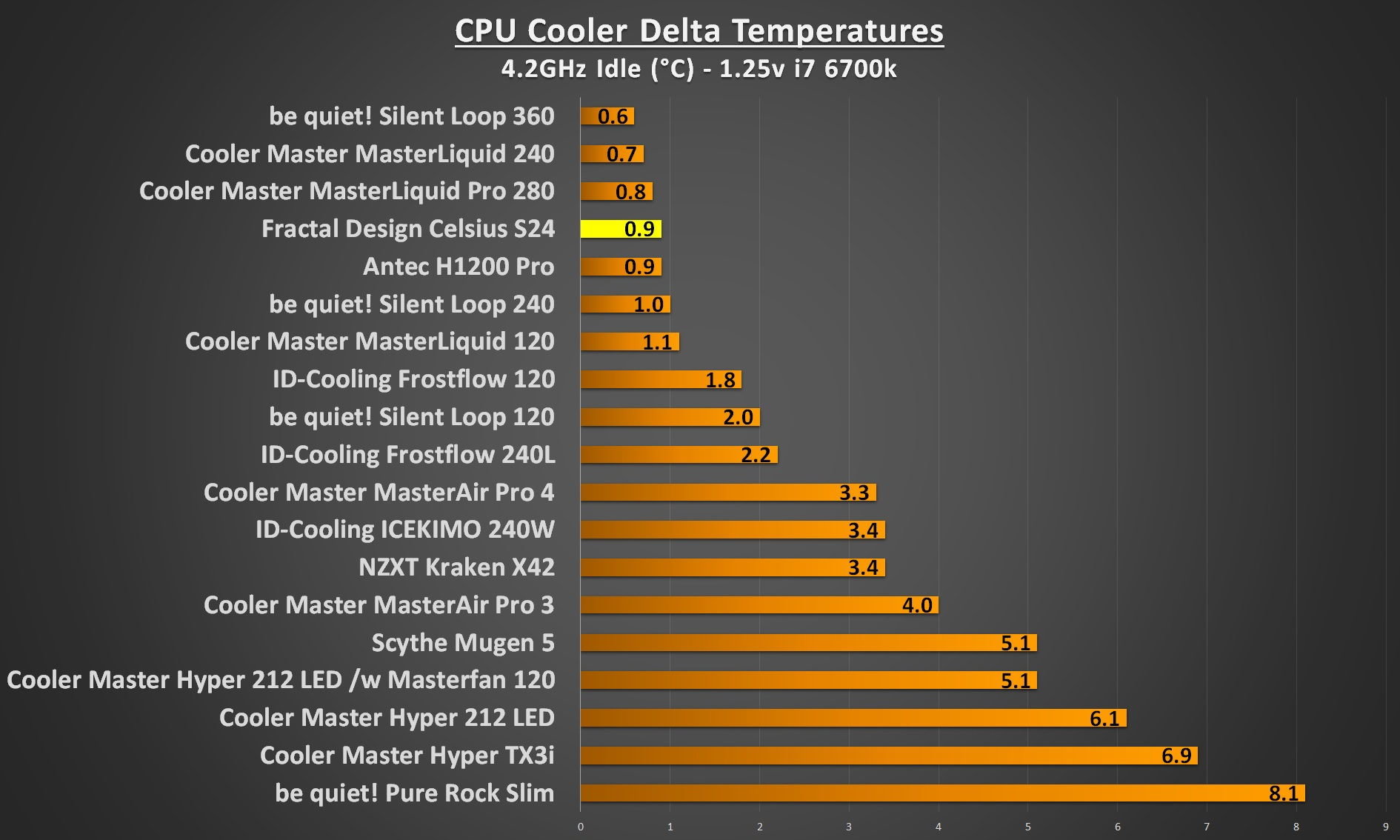 Fractal Design Celsius S24 4.2Ghz idle