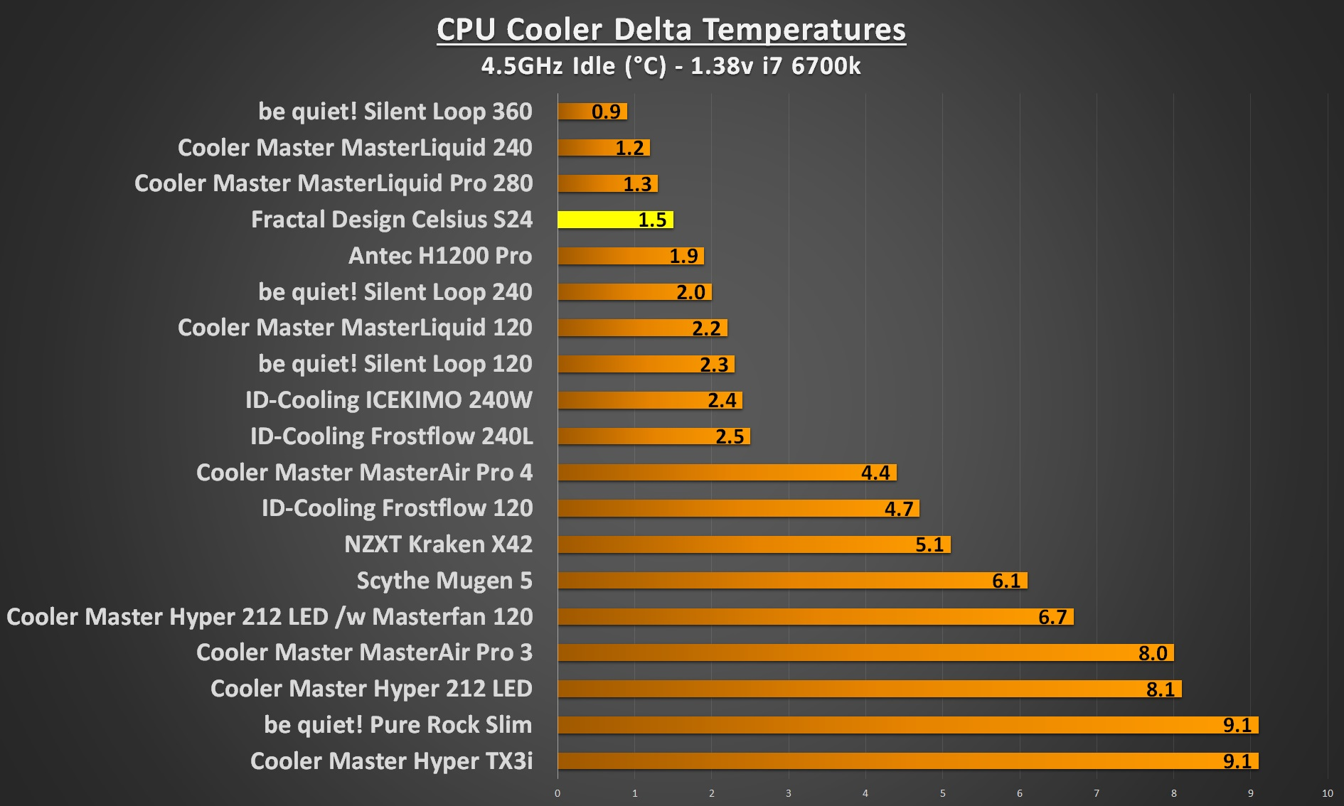 Fractal Design Celsius S24 4.5Ghz idle