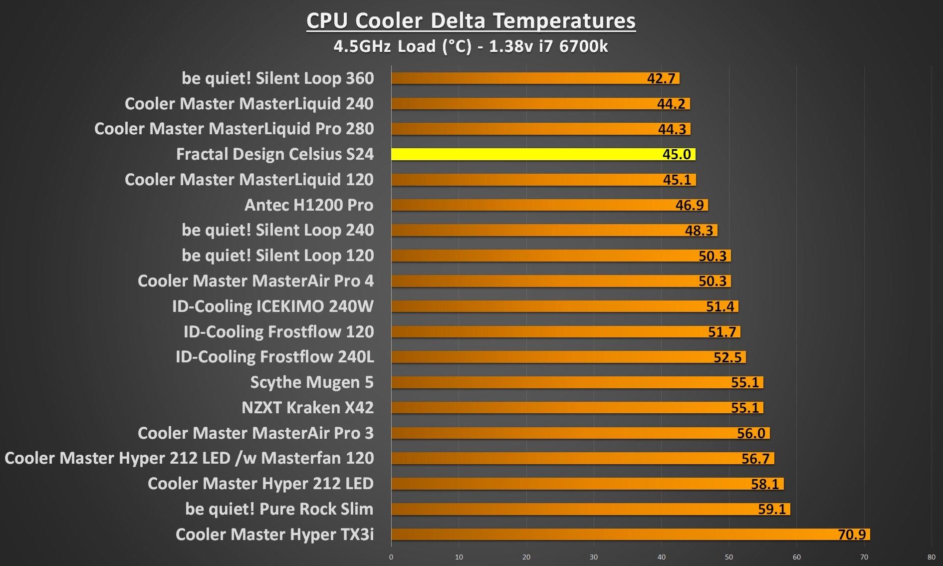Fractal Design Celsius S24 4.5Ghz load