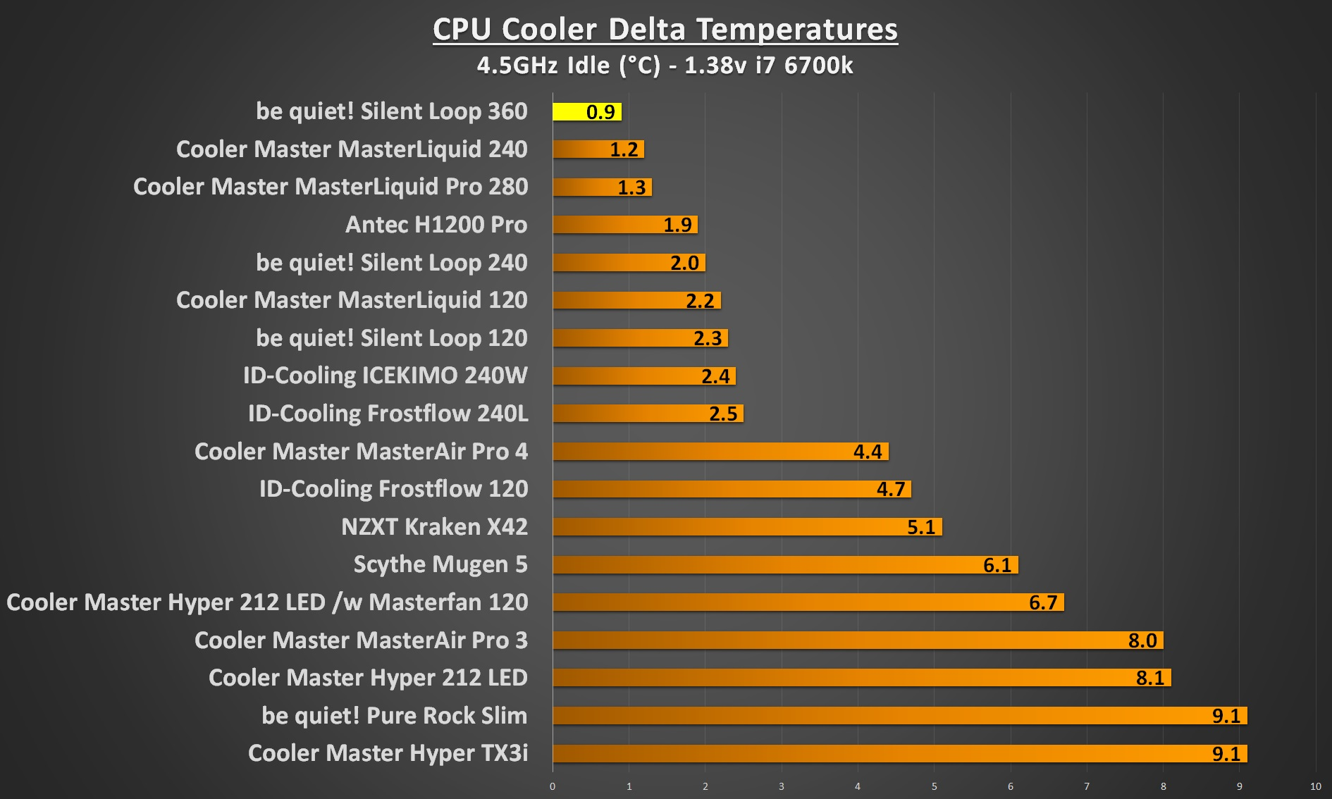 bequiet silent loop 360 4.5Ghz idle