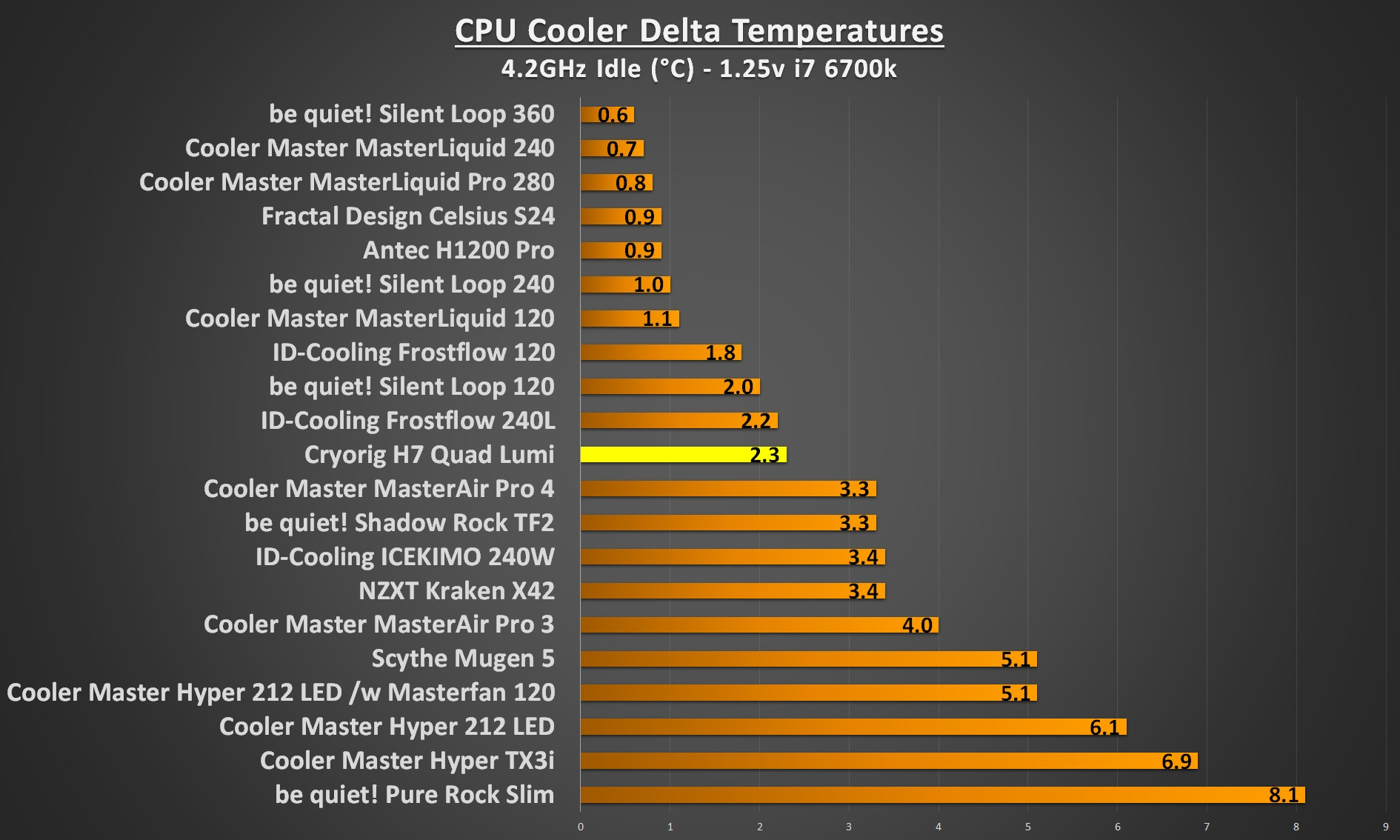 Cryorig H7 Quad Lumi 4.2Ghz idle