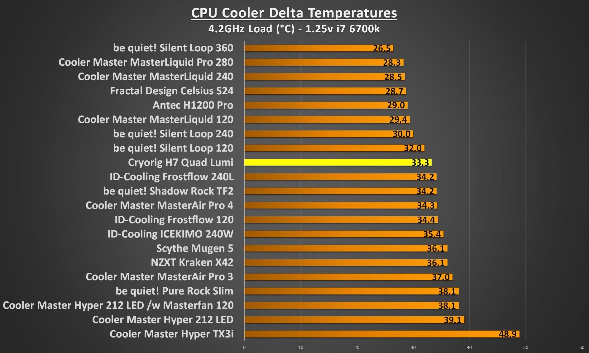 Cryorig H7 Quad Lumi 4.2Ghz load