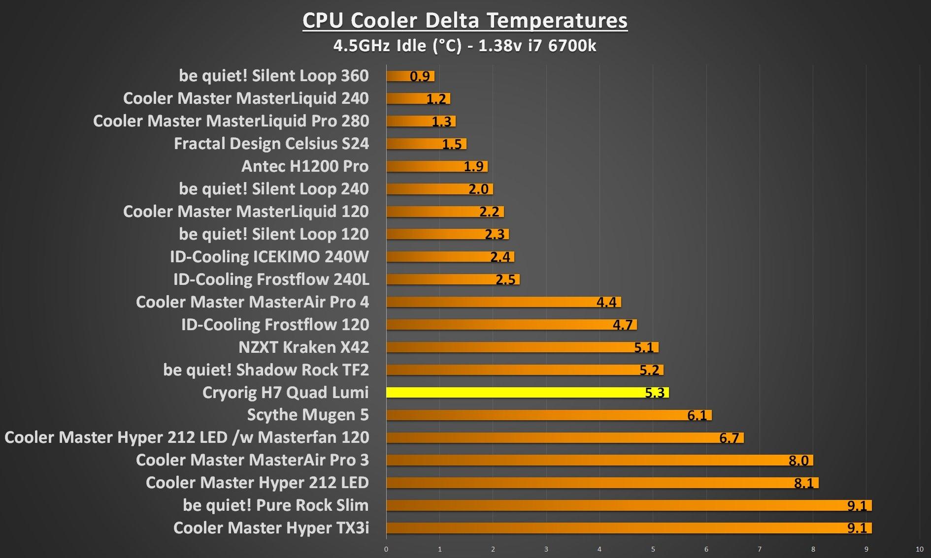 Cryorig H7 Quad Lumi 4.5Ghz idle
