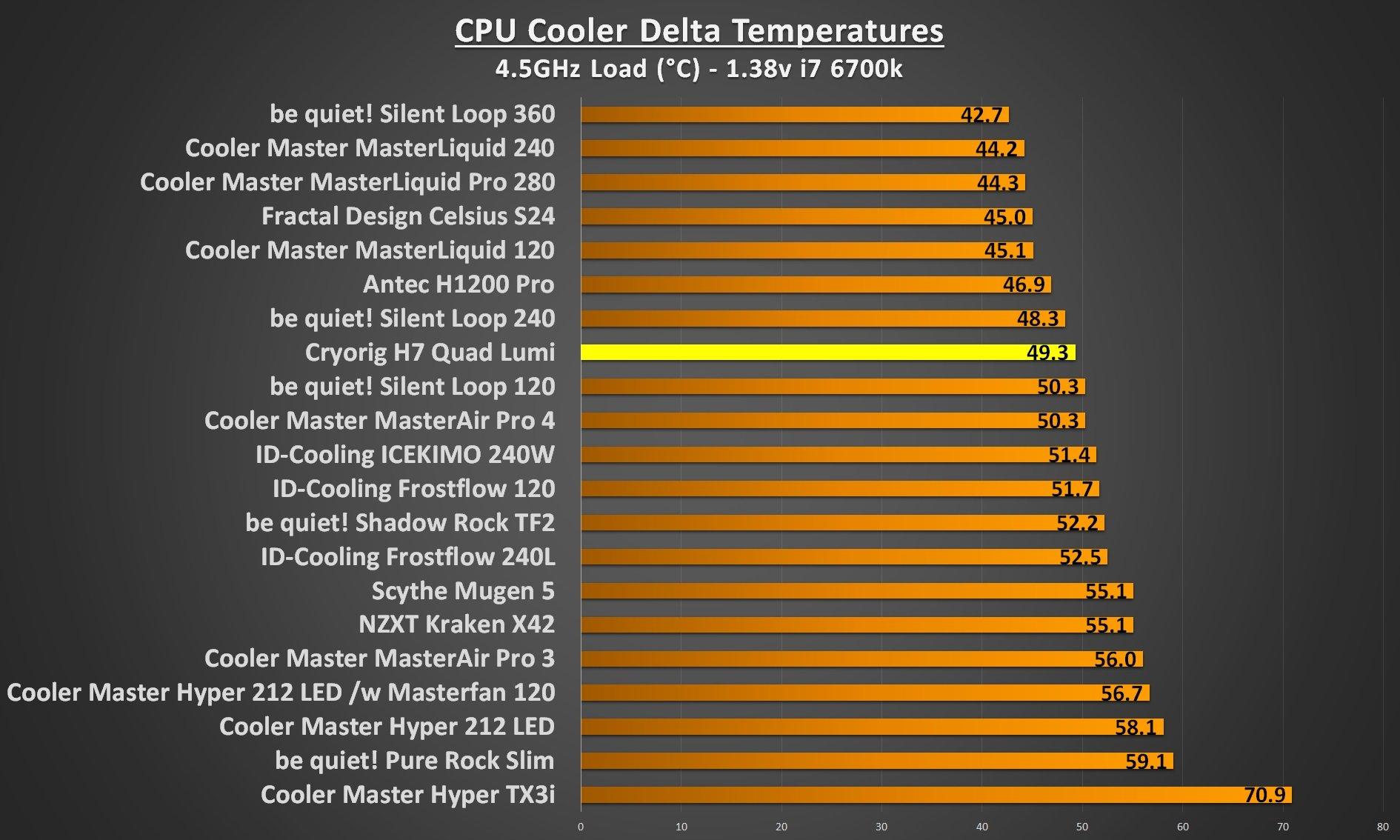 Cryorig H7 Quad Lumi 4.5Ghz load