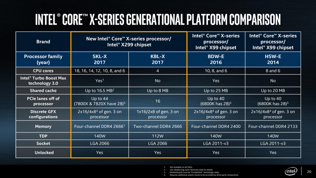 Intel Sky&Kaby-X CPU Comparison