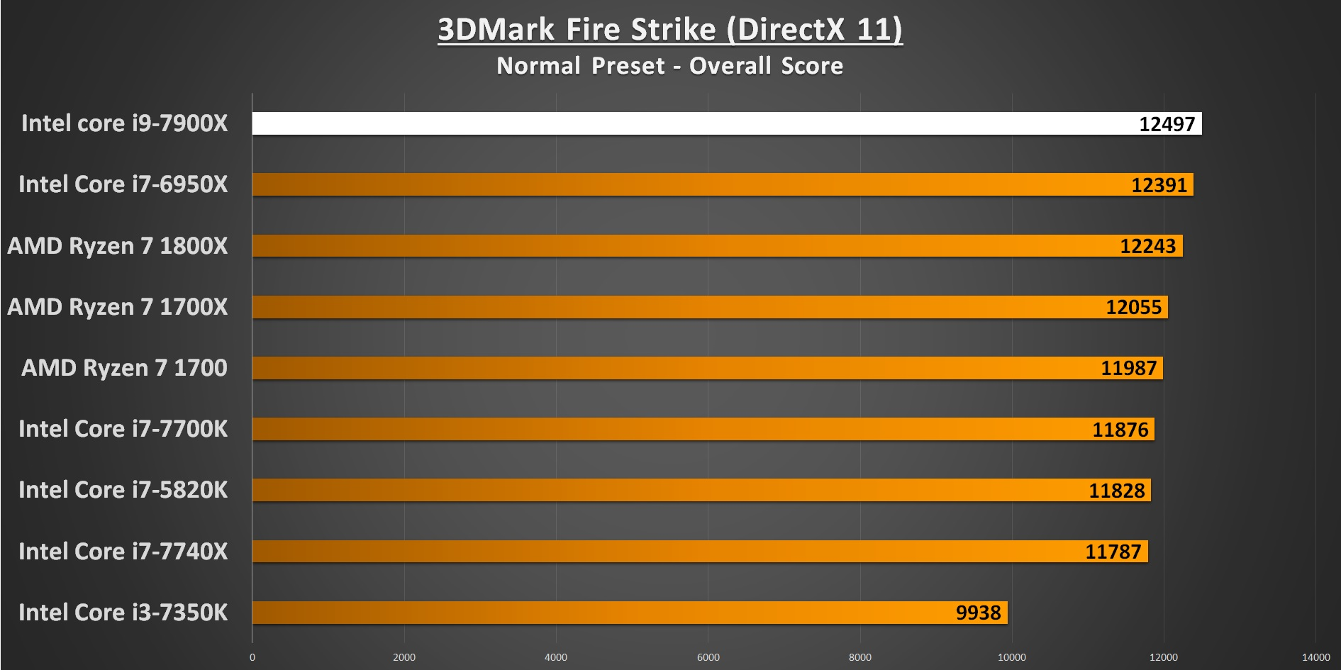 3DMark Fire Strike 7900X Performance