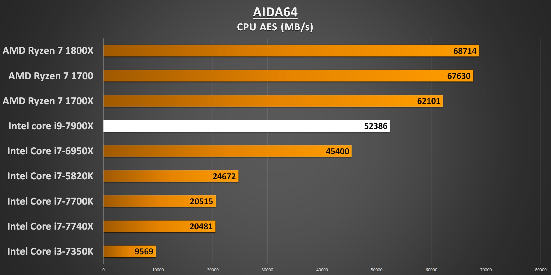 AIDA64 CPU AES 7900X Performance