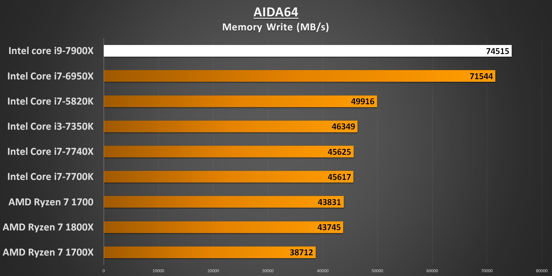 AIDA64 Memory Write 7900X Performance