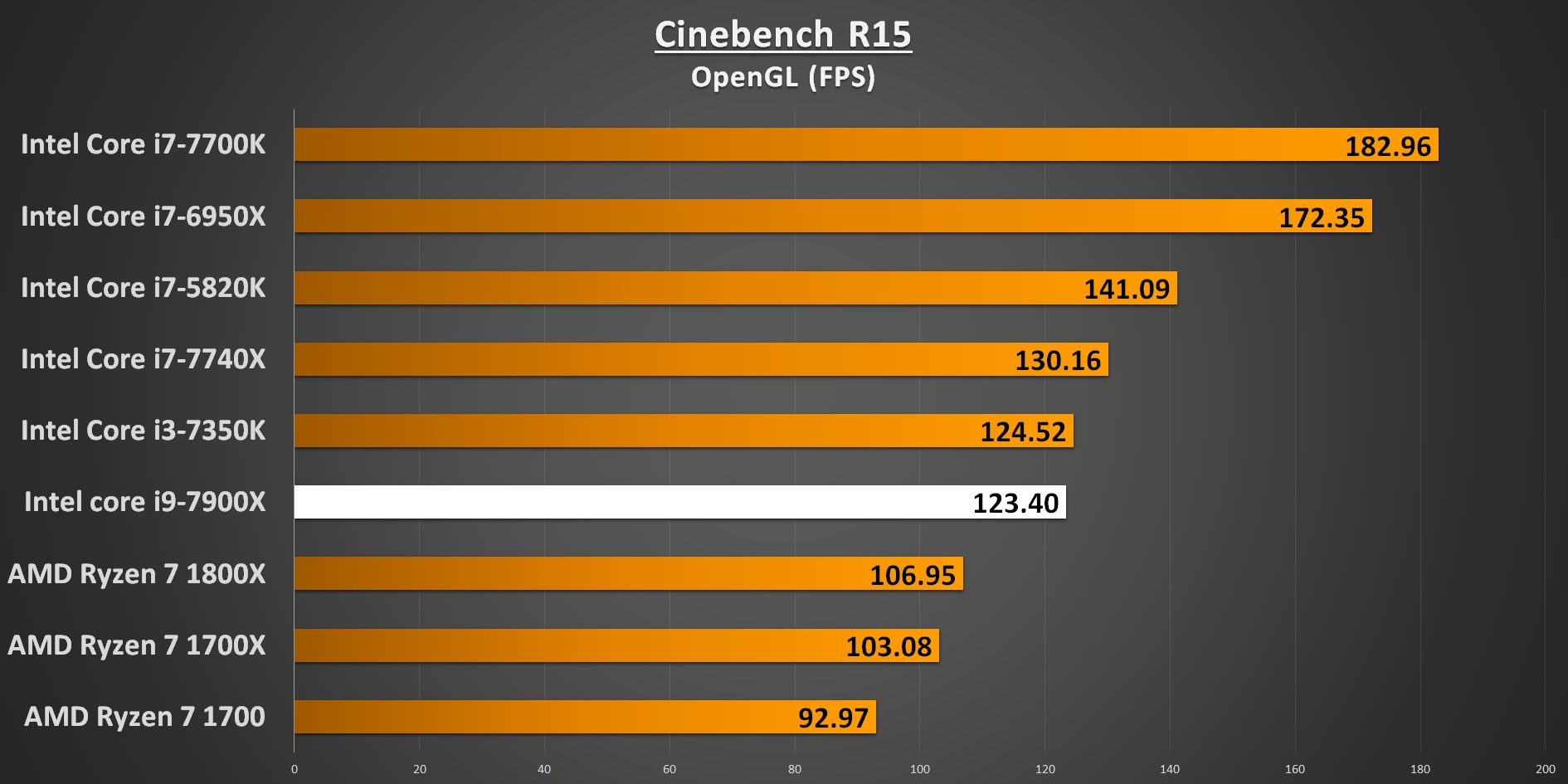 Cinebench R15 OpenGL 7900X