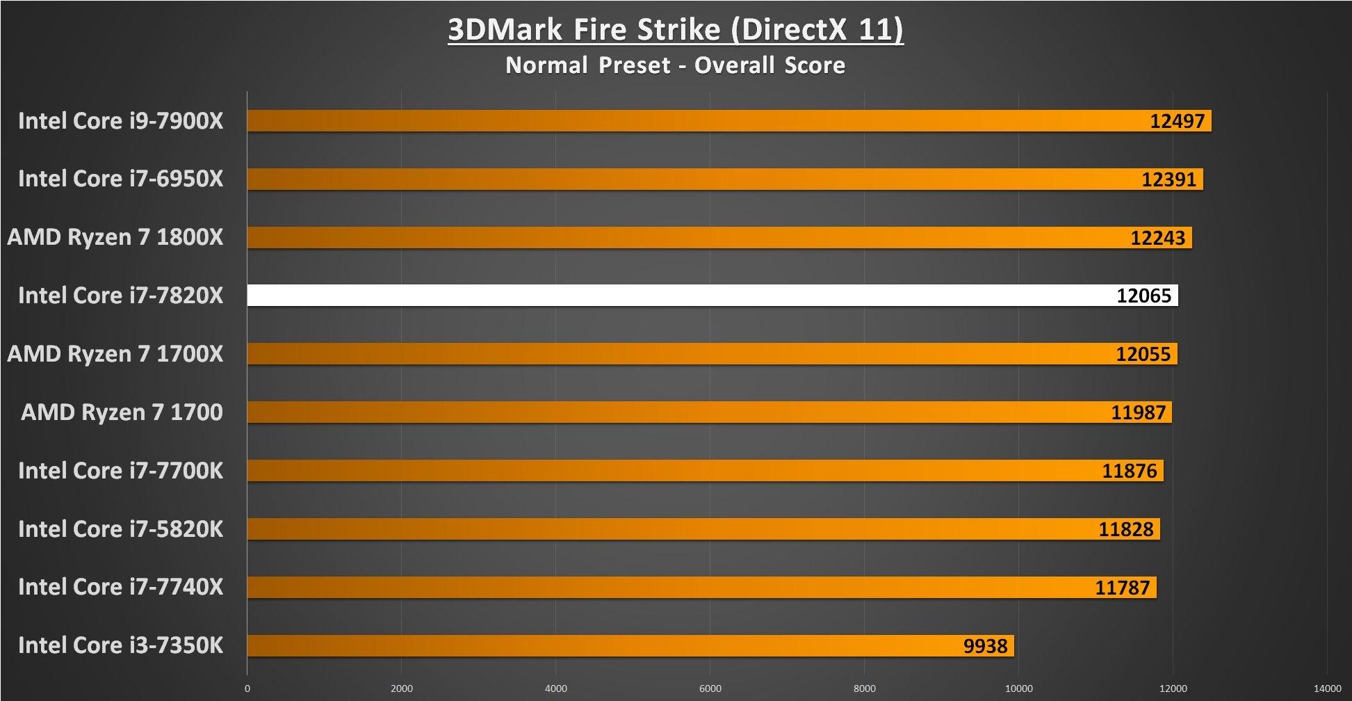 3DMark Fire Strike - i7-7820X Performance