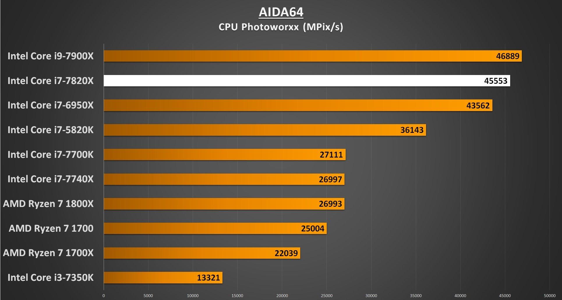 AIDA64 CPU Photoworxx - i7-7820X Performance