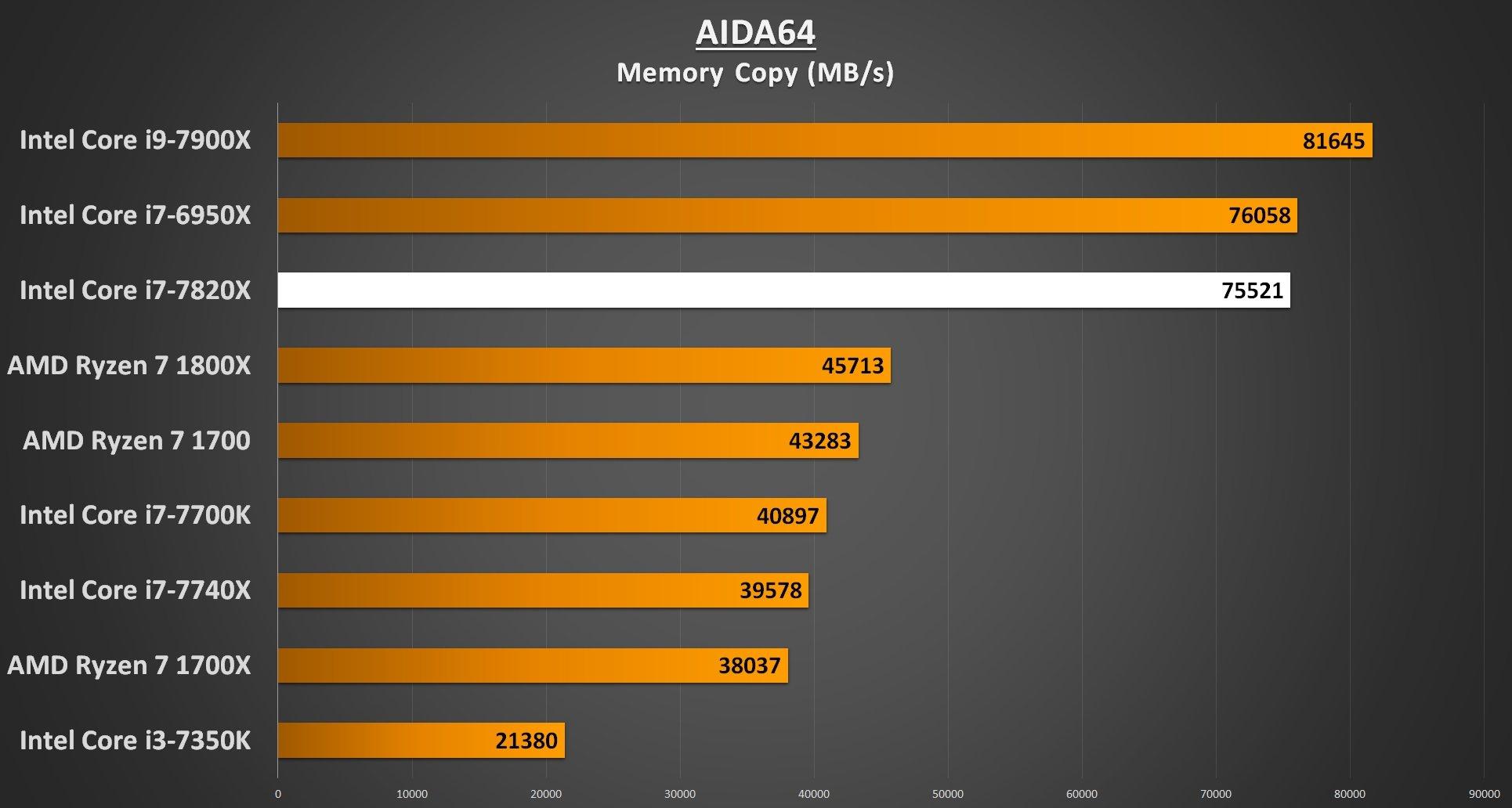 AIDA64 Memory Copy - i7-7820X Performance